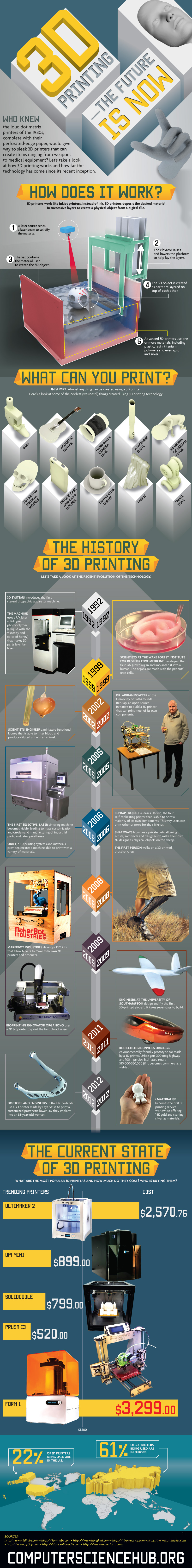 3d-printing infographic