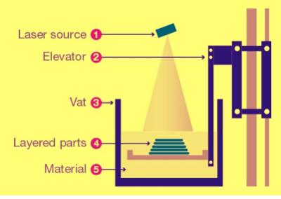 3d printer components