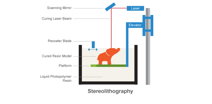 Figure 2. Stereolithography (Printspace, 2012)