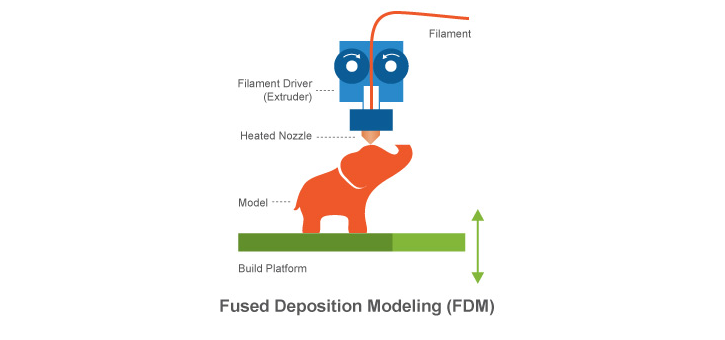 Figure 1. Fused Deposition Modelling (Printspace, 2012)