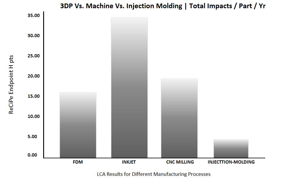 environmental-impact-3d-printing