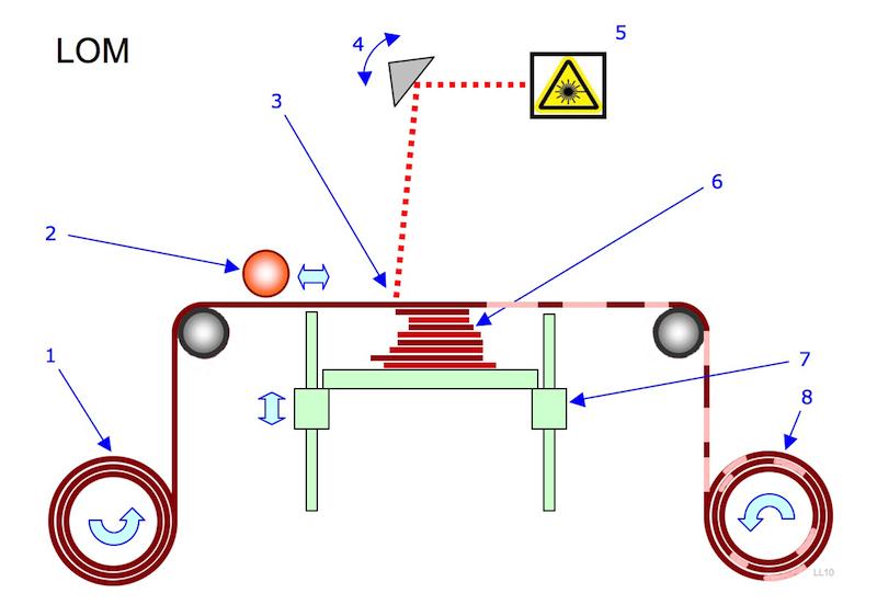 lom-printing