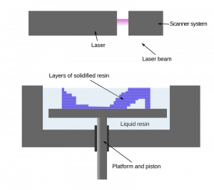 sla-printer