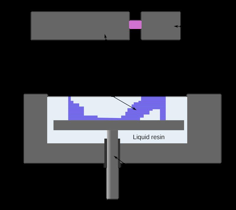 sla-printing