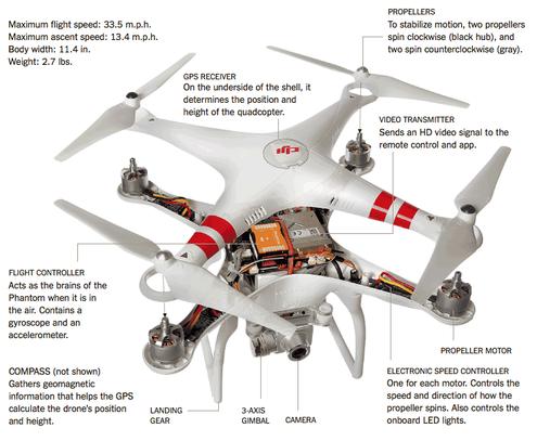 how-drones-work