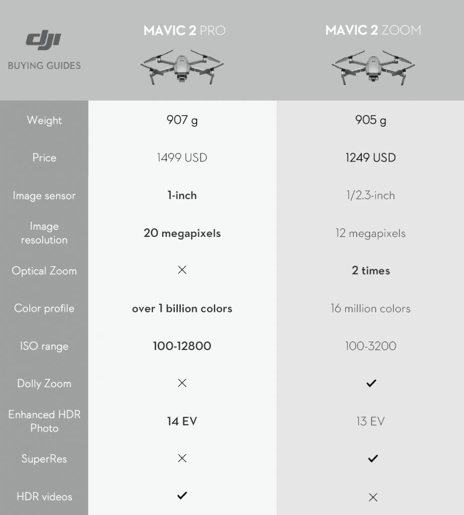 dji-mavic-2-comparison