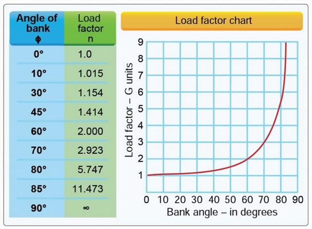 Angle of Bank vs. Load Factor Chart