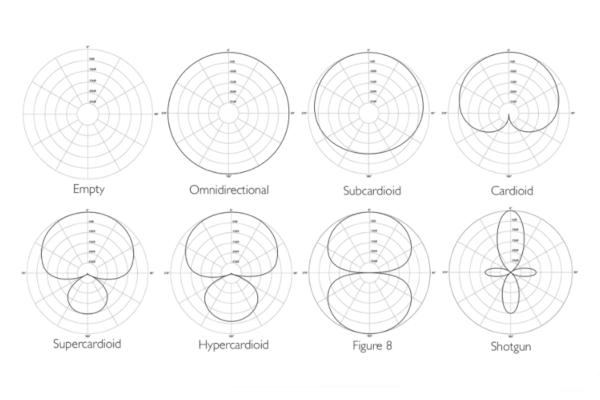 microphone polarity patterns